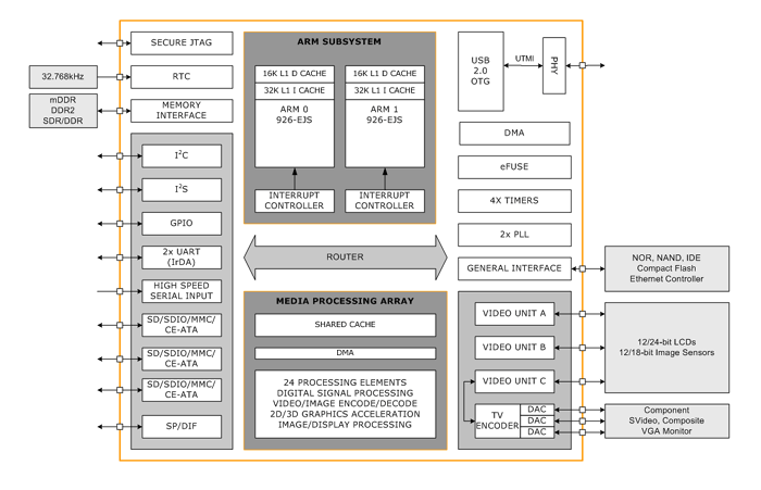 ZMS Block Diagram